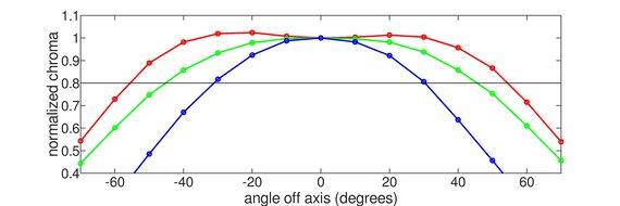BenQ ZOWIE XL2411P Horizontal Chroma Graph