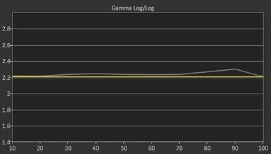 LG B6 Pre Gamma Curve Picture