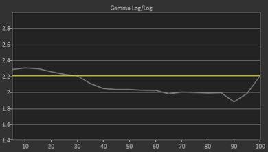 Samsung RU7100 Pre Gamma Curve Picture