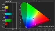 Sony X850C Color Gamut DCI-P3 Picture