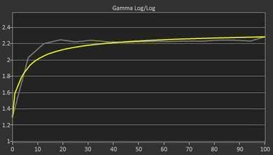 Dell U2718Q Pre Gamma Curve Picture