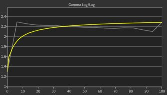 Philips Momentum 436M6VBPAB Pre Gamma Curve Picture