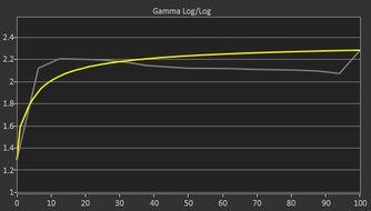 Dell Alienware AW2521HF Pre Gamma Curve Picture