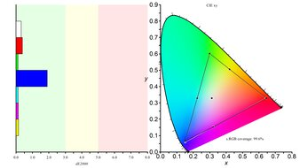 Dell S2721DGF Color Gamut sRGB Picture