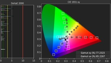 Samsung KU6300 Color Gamut DCI-P3 Picture