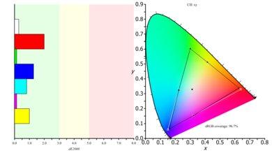 Samsung UE590 Color Gamut s.RGB Picture