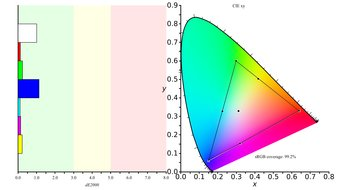 BenQ EW3270U Color Gamut sRGB Picture