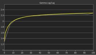 Gigabyte M32Q Pre Gamma Curve Picture