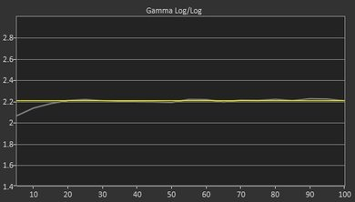 Samsung NU8500 Post Gamma Curve Picture
