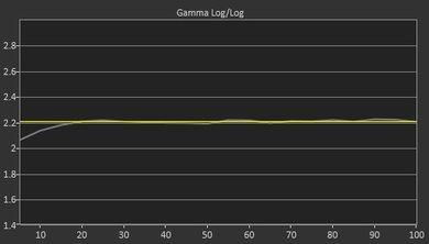 Samsung NU8500 Post Gamma Curve Picture