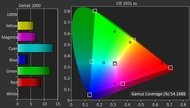 Sony W800C Color Gamut DCI-P3 Picture