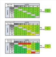 LG 27GL850-B Response Time Table