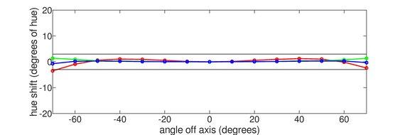 Gigabyte M27Q Horizontal Hue Graph