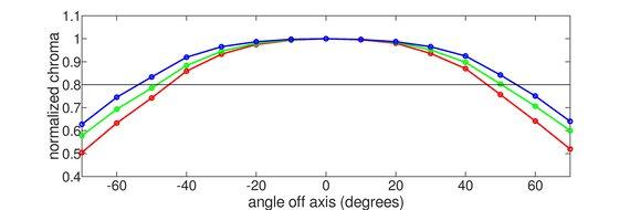 Acer Nitro XV273 Xbmiiprzx Horizontal Chroma Graph