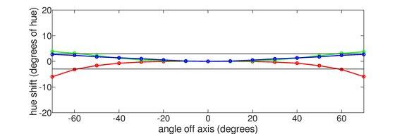 ASUS VG279Q Horizontal Hue Graph