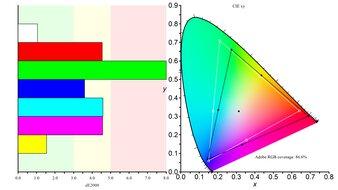 LG 34GN850-B Color Gamut ARGB Picture