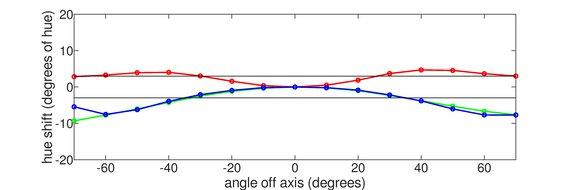 Dell S2419HGF Horizontal Hue Graph