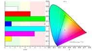 Dell S3219D Color Gamut ARGB Picture