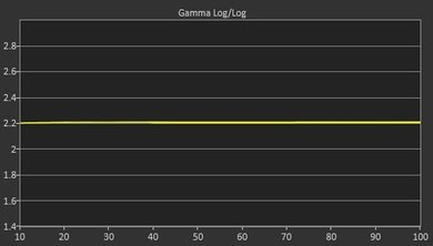 LG LF6000 Post Gamma Curve Picture
