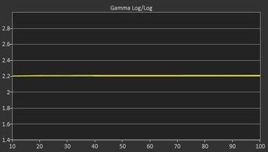 LG LF6000 Post Gamma Curve Picture