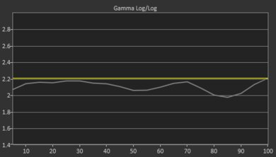 LG SK9500 Pre Gamma Curve Picture