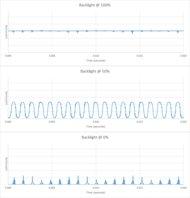 Samsung Q90/Q90R QLED Backlight chart
