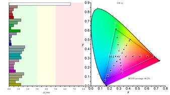 Gigabyte AORUS FI32U Color Gamut DCI-P3 Picture
