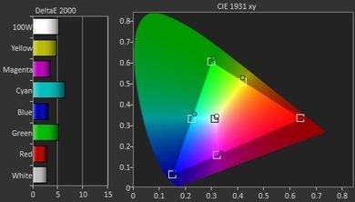 LG UF6400 Pre Color Picture
