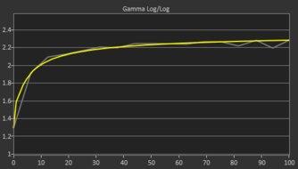 Samsung JG50 Post Gamma Curve Picture