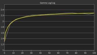 Dell U3219Q Pre Gamma Curve Picture