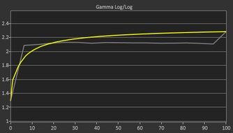 Dell S3222DGM Pre Gamma Curve Picture