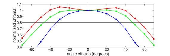HP OMEN X 27 Horizontal Chroma Graph
