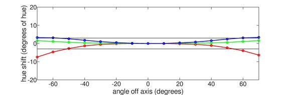 LG 27GP83B-B Horizontal Hue Graph