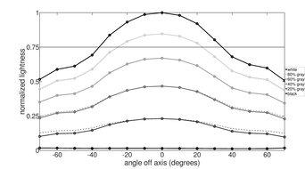 LG 34GN850-B Vertical Lightness Graph