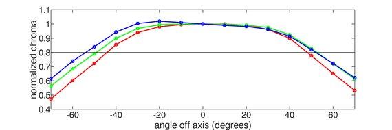 ASUS TUF VG27AQ Horizontal Chroma Graph