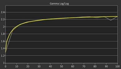 Dell U2415 Post Gamma Curve Picture