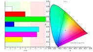 Dell U3219Q Color Gamut ARGB Picture