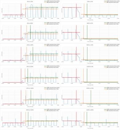 LG UK6300 Response Time Chart