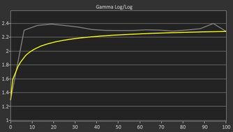 Samsung Odyssey Neo G9 Pre Gamma Curve Picture
