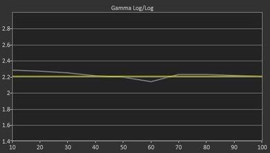Sony A1E Pre Gamma Curve Picture