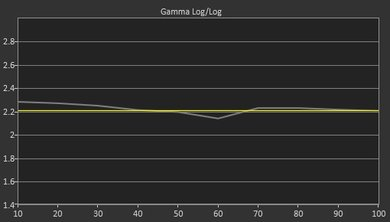 Sony A1E OLED Pre Gamma Curve Picture