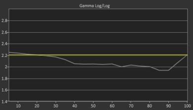 Samsung RU8000 Pre Gamma Curve Picture