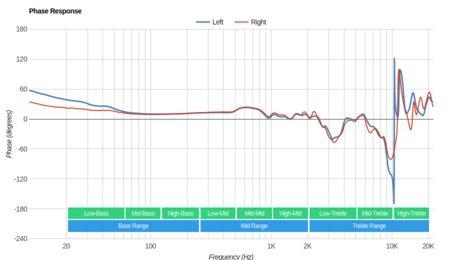Audeze LCD 2 Classic/LC2C Phase Response