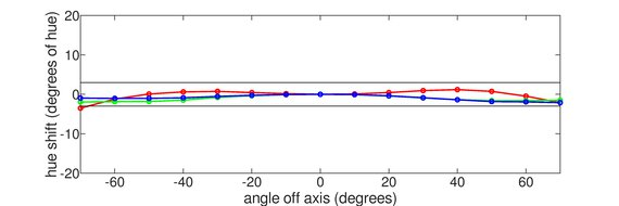 LG 32UL500-W Horizontal Hue Graph