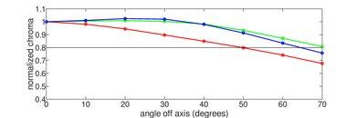 LG E8 OLED Chroma Graph