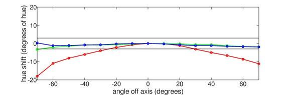 ASUS  TUF VG27VQ Vertical Hue Graph