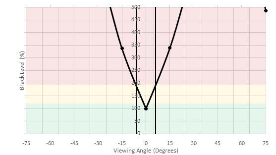 MSI Optix G27C Vertical Black Level Picture