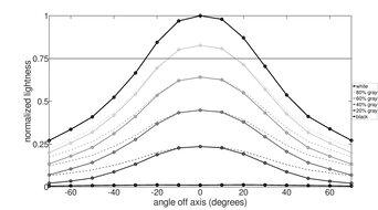 ASUS ZenScreen Touch MB16AMT Horizontal Lightness Graph