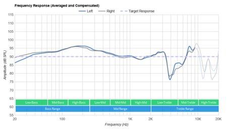 HyperX Cloud Alpha S Frequency Response