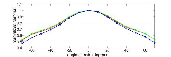 Samsung T55 Horizontal Chroma Graph